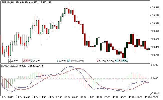 metatrader 5 forex indicators