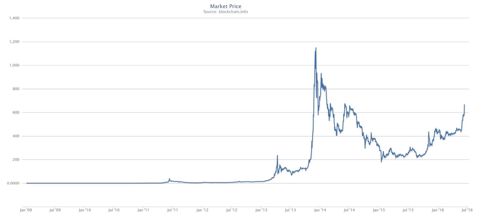 bitcoin price chart all time usd