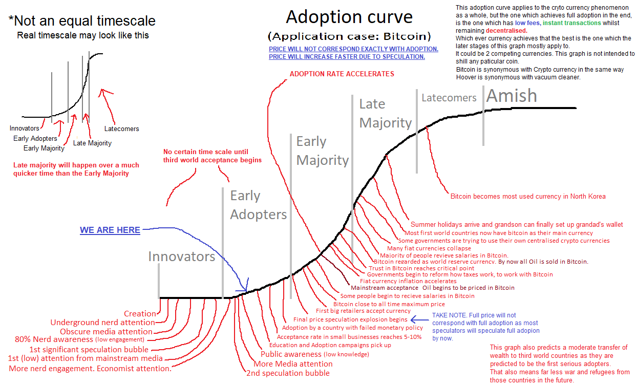 btc adoption curve)