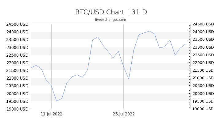 bitcoin to usd conversion rate)