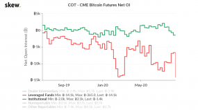 cme bitcoin futures cot report)