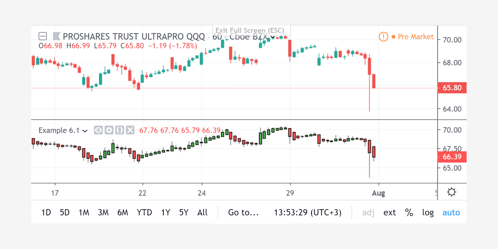 Trader stankeviciusss — Trading Ideas & Charts — TradingView - Bitcoin tradingview